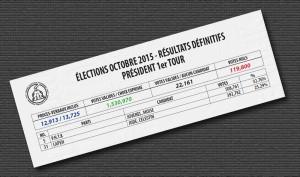 ÉLECTIONS OCTOBRE 2015 - RÉSULTATS DÉFINITIFS -  PRÉSIDENT 1er TOUR
